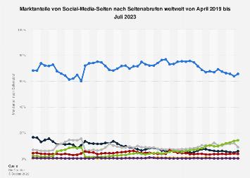 Marktanteile von Social Media Seiten nach Seitenabrufen weltweit 2017