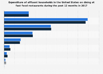 Expenditure of affluent U.S. households on dining at fast food restaurants 2017
