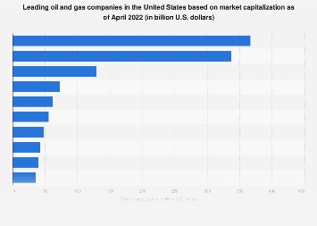 2018 ranking of oil and gas companies in the U.S. based on market capitalization