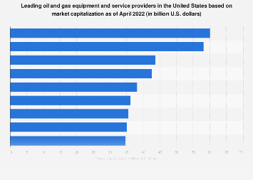 Top U.S. oil/gas service & equipment providers based on market capitalization 2018