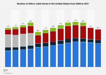 Number of Nike's retail stores in the U.S. 2009-2018