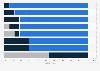 Umfrage zur Bedeutung ausgewählter Werbeformen in den nächsten 2 Jahren