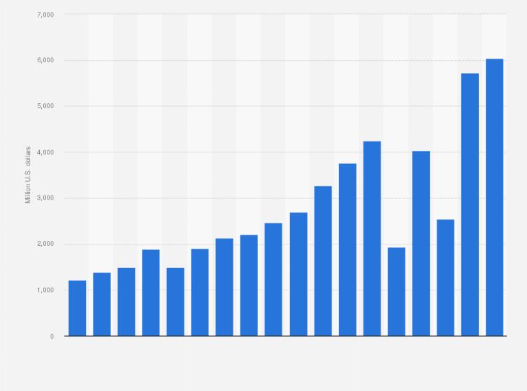 Nike's global net income 2005 to 2019 | Statista