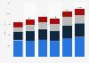 Nike's revenue worldwide 2009-2016, by region