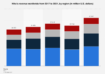 Nike's revenue worldwide 2017-2018, by region