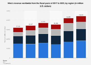 Nike's revenue worldwide 2017-2018, by region