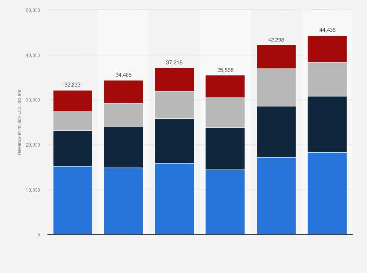 Nike's global revenue 2009 to 2017, by region | Statistic