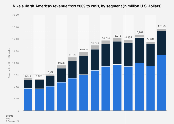Nike's North American revenue 2009-2018, by segment
