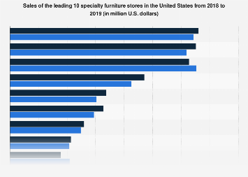 Sales of the leading 10 specialty furniture stores in the U.S. 2012-2017