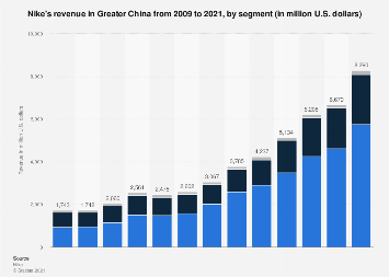 Nike's revenue in Greater China 2009-2017, by segment