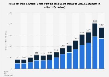 satisfacción Temporizador mostrar  Nike's revenue, by segment Greater China 2009-2020 | Statista