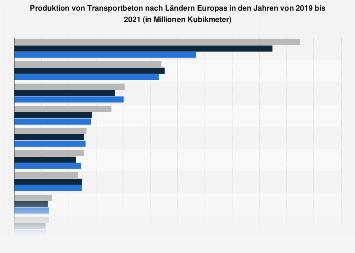 Transportbeton - Produktion nach Ländern Europas bis 2016