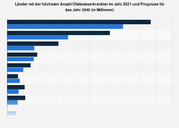 Diabetes - Länder mit der höchsten Anzahl Diabeteserkrankter 2017 und 2045