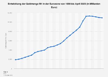 Entwicklung der Geldmenge M1 in der Euro-Zone bis 2018