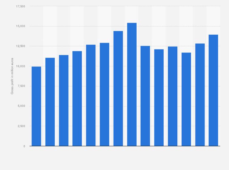 Gross profit of IKEA worldwide 2009-2018 | Statista