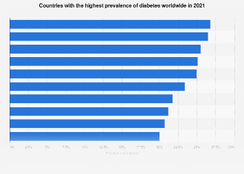 Countries with the highest prevalence of diabetes 2017
