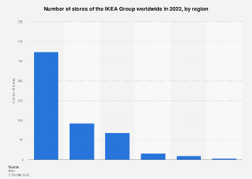 Number of stores of the IKEA Group worldwide 2016, by region