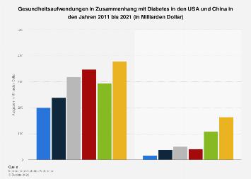 Gesundheitsaufwendungen in Zusammenhang mit Diabetes in den USA und China bis 2017