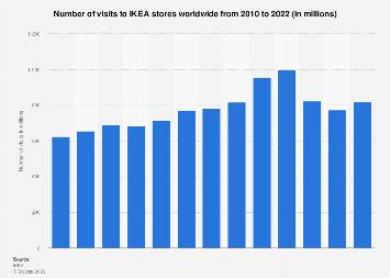 Ikea Statistics Facts Statista