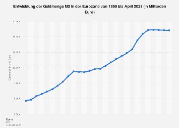 Entwicklung der Geldmenge M3 in der Euro-Zone bis 2018