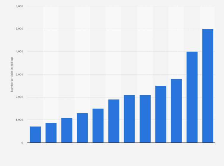 Number Of Visits To Ikeacom Worldwide 2010 2018 Statistic