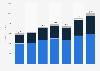 Nike's revenue in EMEA 2016-2018, by segment