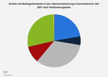 Lebensversicherung - Beitragseinnahmen nach Versicherungsarten bis 2017
