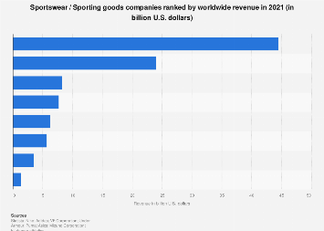 Sportswear \u0026 sporting goods companies by worldwide revenue 2016