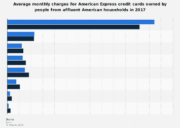 Affluent Americans: average monthly charges on American Express cards 2017