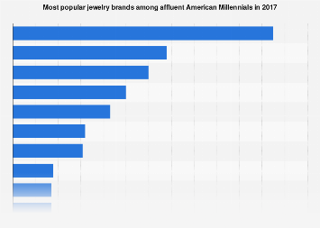 Brands of watches and jewelry owned by affluent Americans 2017