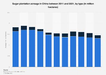 Sugar plantation acreage in China 2016