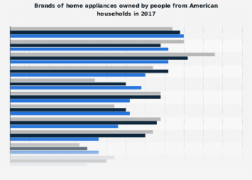 Brands of household/ kitchen appliances owned by affluent Americans 2017