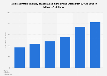 U.S. holiday season retail e-commerce revenue 2014-2017
