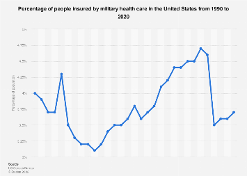 Percentage of U.S. Americans insured by military health care 1990-2017