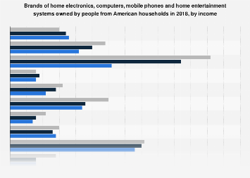 Brands of home electronics, computers and phones owned by affluent Americans 2017