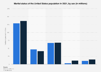 Marital status of the U.S. population 2017, by sex