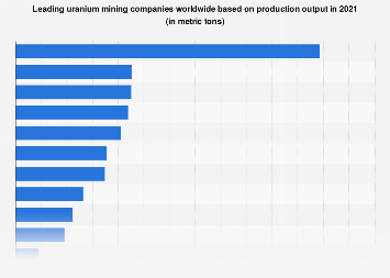 Leading uranium mining companies based on production 2011-2017