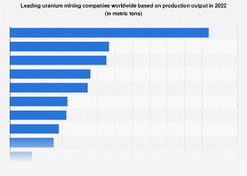 Leading uranium mining companies based on production 2011-2017
