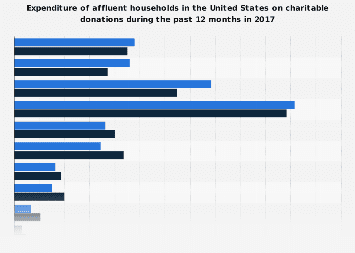 Expenditure of affluent U.S. households on charitable donations 2017