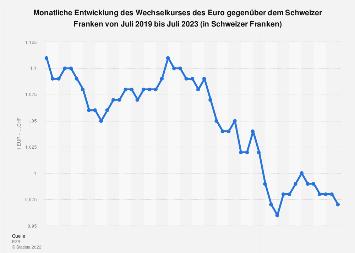 Wechselkurs - Euro gegenüber Schweizer Franken 2019 (Monatsdurchschnittswerte)
