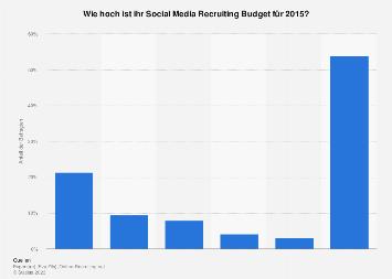 Umfrage zum Budget von Unternehmen für Social Media Recruiting in Deutschland 2015