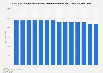 Betriebe im Weinbau in Deutschland bis 2018