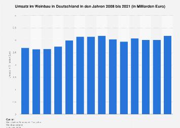 Umsatz im Weinbau in Deutschland bis 2017