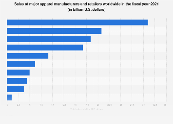 Sales of the leading 10 apparel retailers worldwide 2017