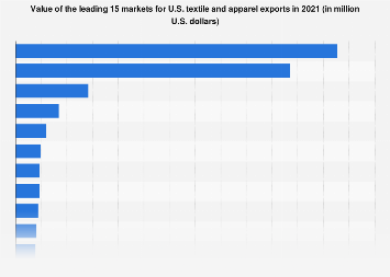 Value of the leading 15 markets for U.S. textile and apparel exports 2016