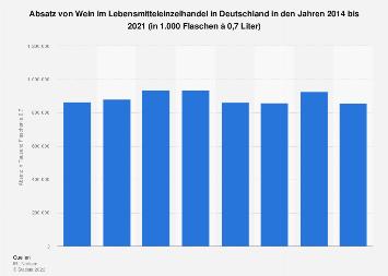 Absatz von Wein im Lebensmitteleinzelhandel in Deutschland bis 2016