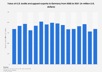 Value of U.S. textile and apparel exports to Germany 2006-2016