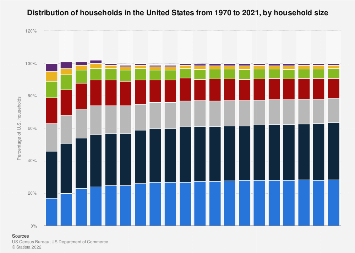 Distribution of households in the U.S. 1970-2017, by household size