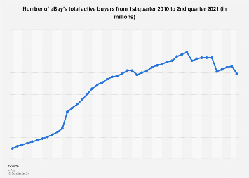 ebay: total active buyers worldwide 2010-2017