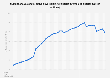 ebay: total active buyers worldwide 2010-2018